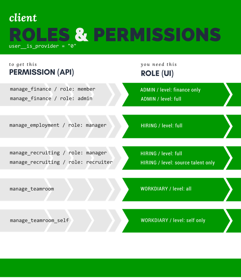 _images/roles-and-permissions-clients.png